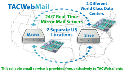 TACWeb Mail Mirror Serving